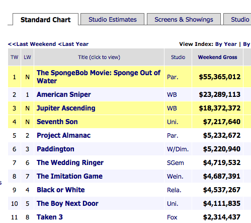 50 shades of grey - Movie box office results this weekend ...